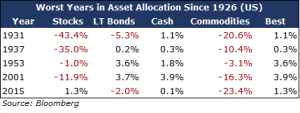 1-Asset Allocations